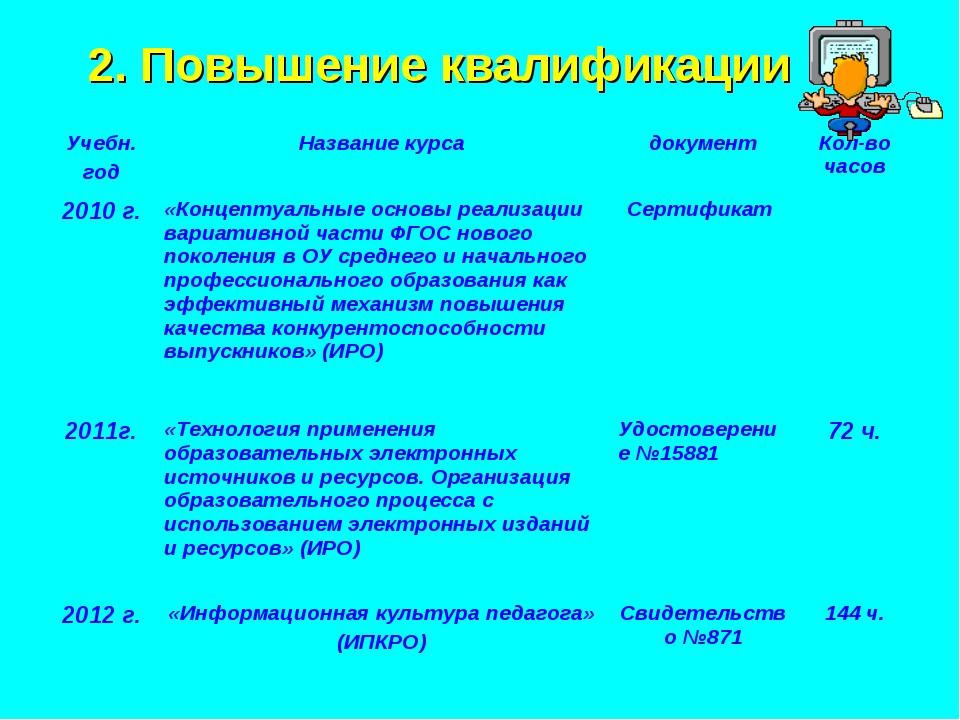 2. Повышение квалификации Учебн. годНазвание курсадокументКол-во часов 201...