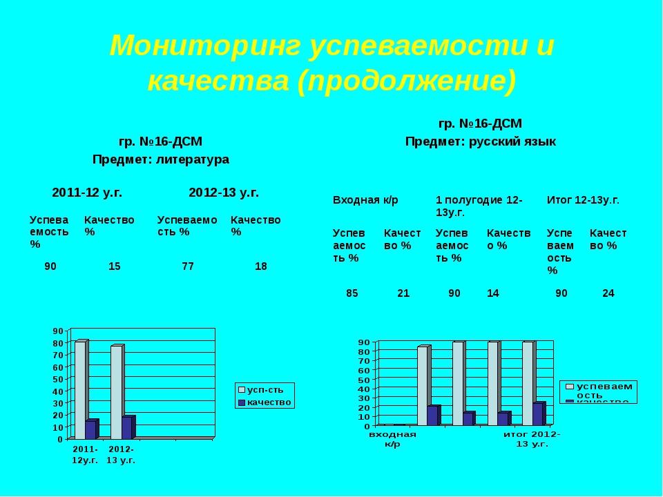 Мониторинг успеваемости и качества (продолжение) гр. №16-ДСМ Предмет: литерат...