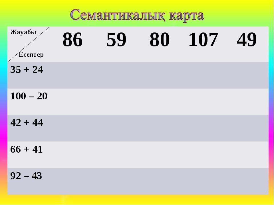 Жауабы Есептер 86598010749 35 + 24 100 – 20  42 + 44  66...