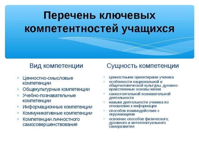 Перечень ключевых компетентностей учащихся Вид компетенции Ценностно-смысловы...