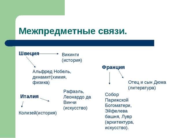 Межпредметные связи. Швеция Викинги (история) Альфред Нобель, динамит(химия,...