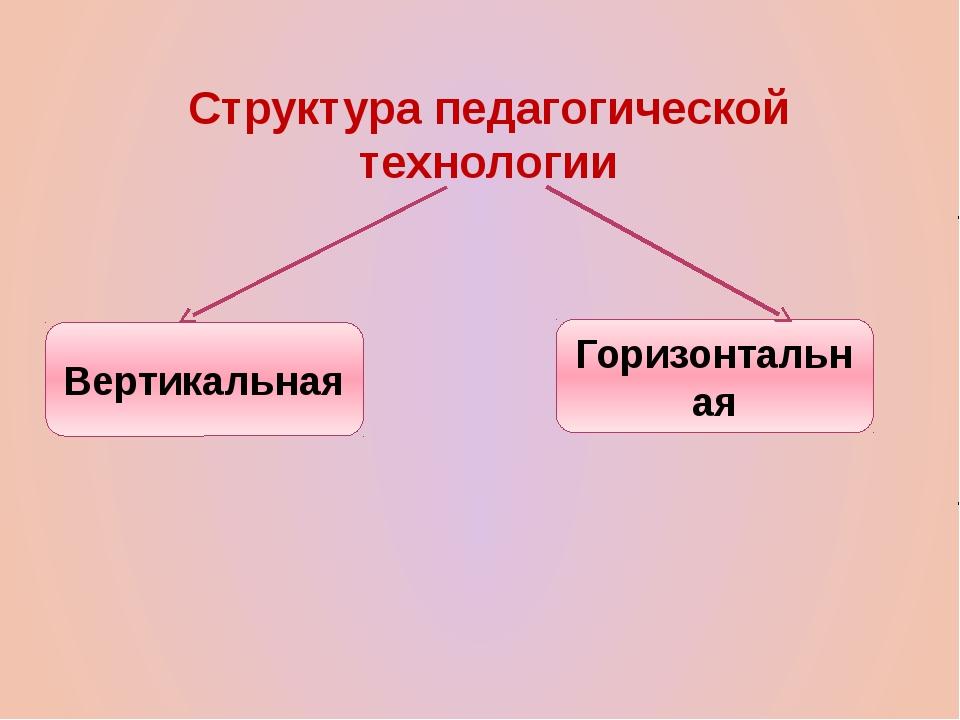 Структура педагогической технологии Вертикальная Горизонтальная
