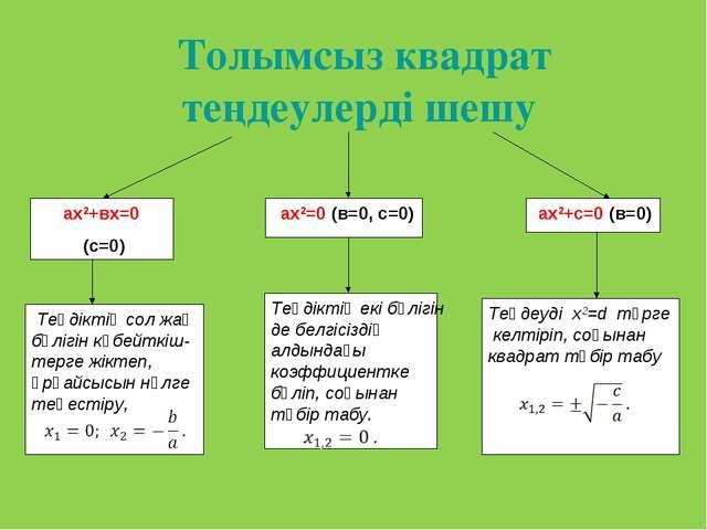 Толымсыз квадрат теңдеулерді шешу