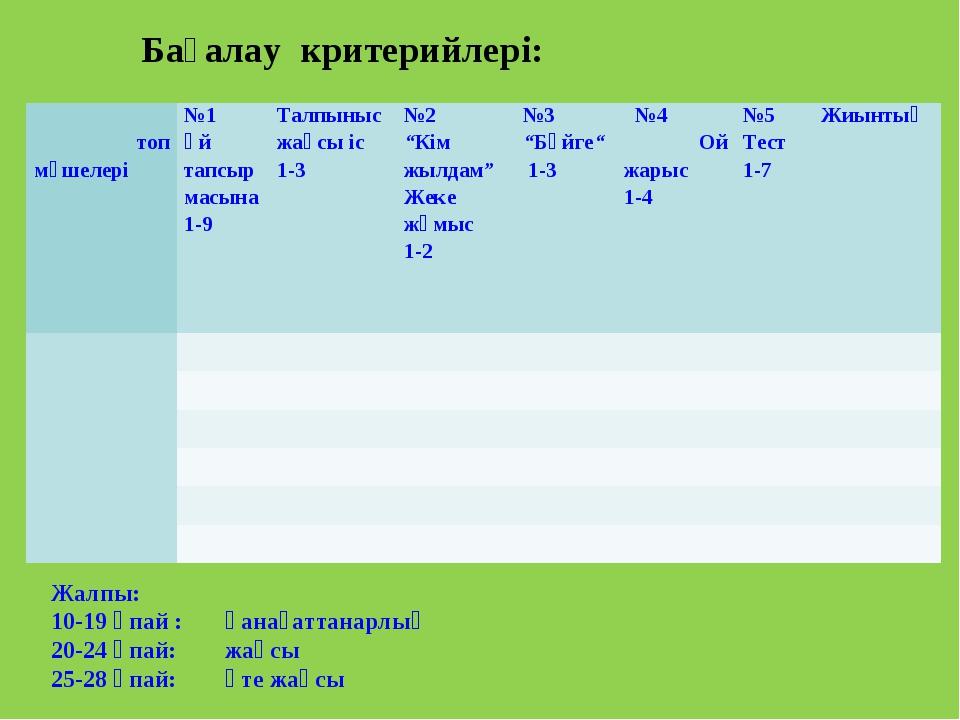 Жалпы: 10-19 ұпай : қанағаттанарлық 20-24 ұпай: жақсы 25-28 ұпай: өте жақсы Б...
