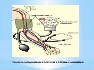 Измерение артериального давления с помощью манометра.