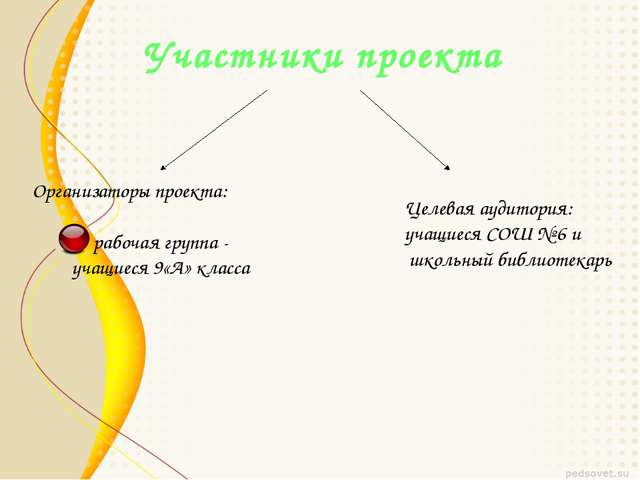 Участники проекта Организаторы проекта: рабочая группа - учащиеся 9«А» класса...