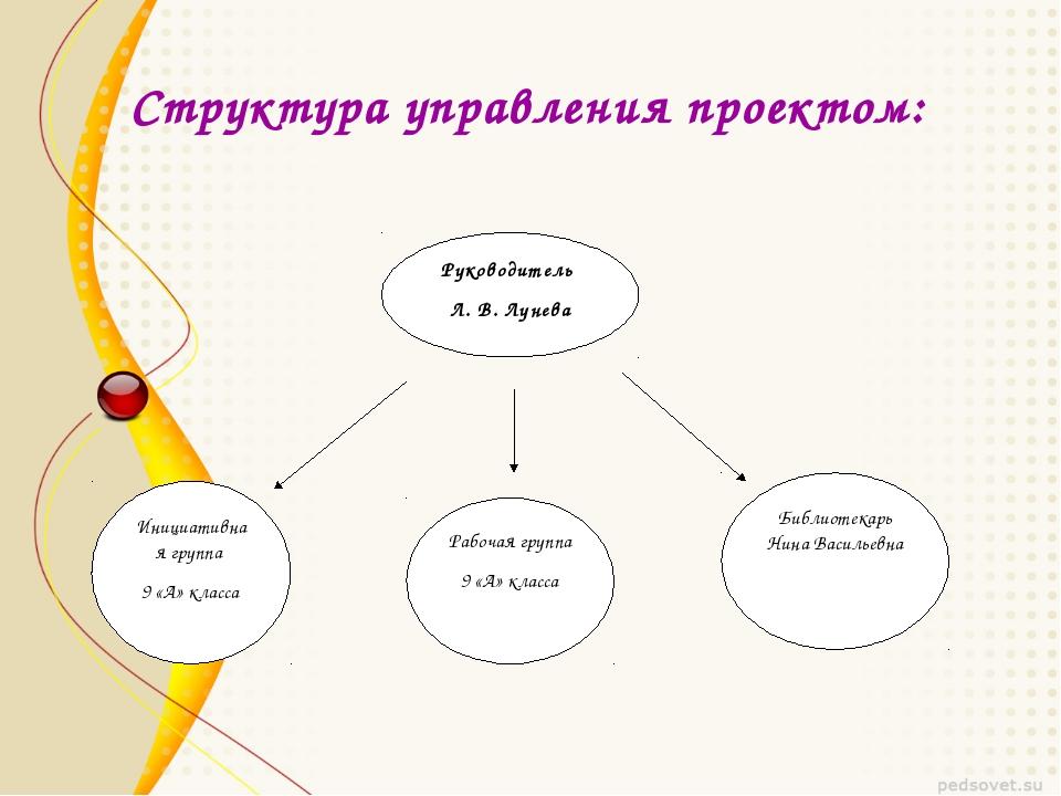 Структура управления проектом: Руководитель Л. В. Лунева Инициативная группа...