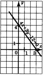 График уравнения