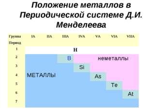 Положение металлов в Периодической системе Д.И. Менделеева ГруппаIAIIAIIIA
