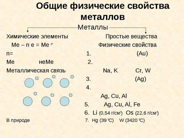 Общие физические свойства металлов Металлы Химические элементы Простые вещес...