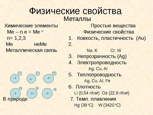 Физические свойства Металлы Химические элементы Простые вещества Ме – n e = М...