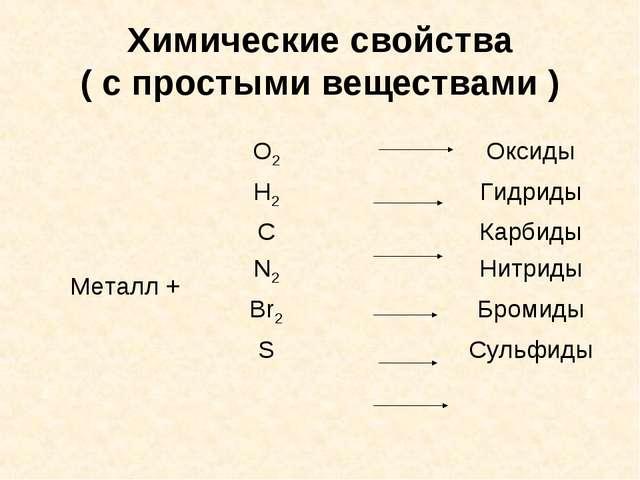 Химические свойства ( с простыми веществами )