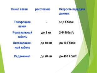 Канал связирасстояниеСкорость передачи данных Телефонная линия-56,6 Кбит/