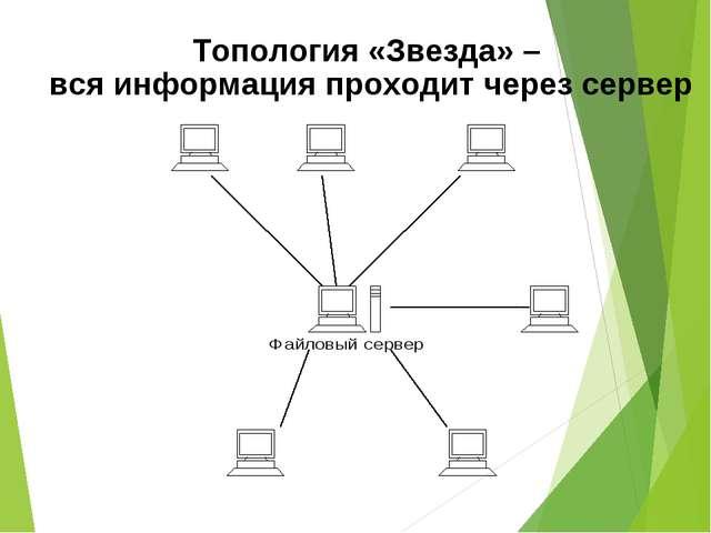 Топология «Звезда» – вся информация проходит через сервер