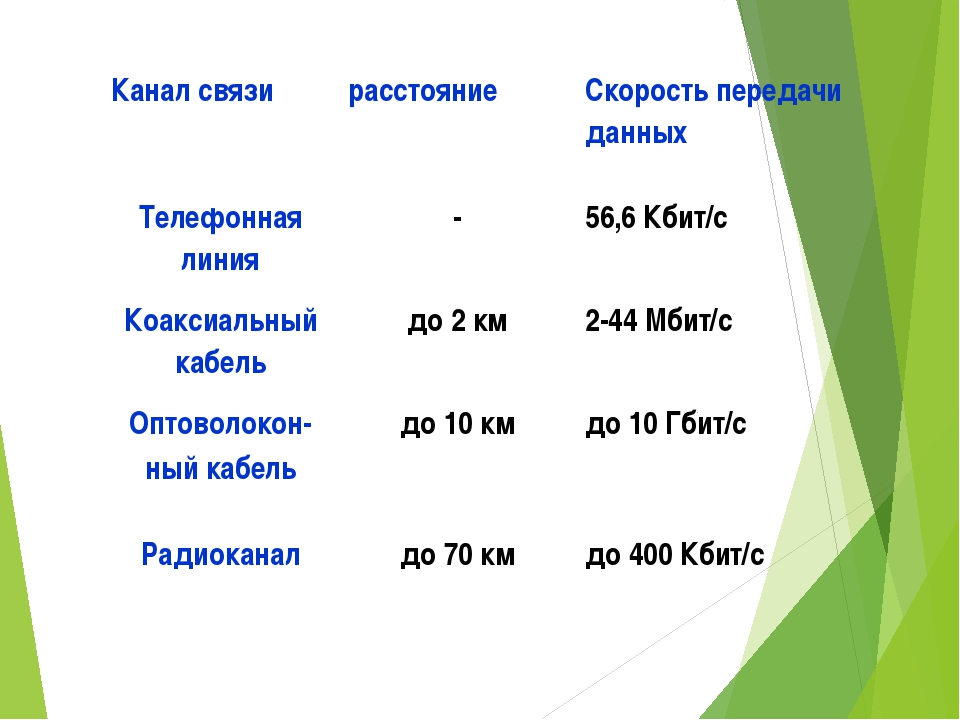 Канал связирасстояниеСкорость передачи данных Телефонная линия-56,6 Кбит/...