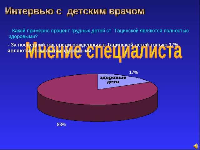 - Какой примерно процент грудных детей ст. Тацинской являются полностью здоро...