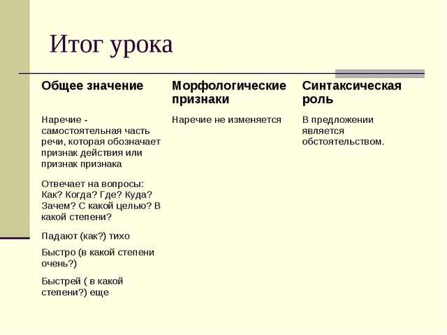 Итог урока Общее значениеМорфологические признакиСинтаксическая роль Наречи...