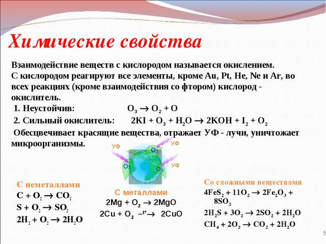 Химические свойства С неметаллами C + O2  CO2 S + O2  SO2 2H2 + O2  2H2O ...