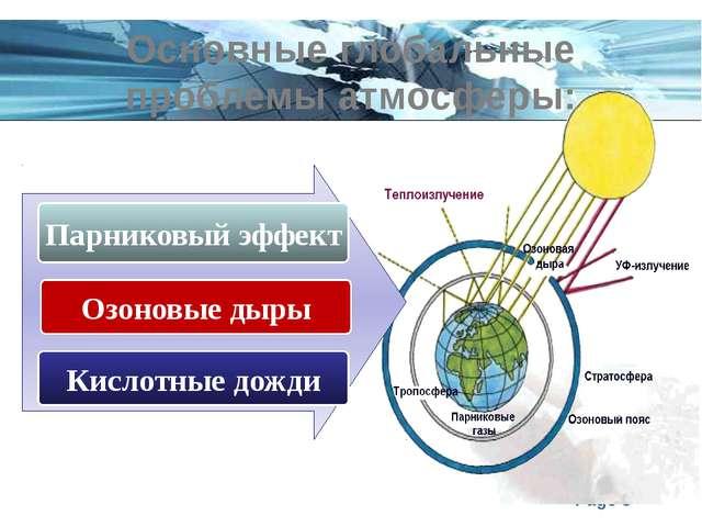 Основные глобальные проблемы атмосферы: Парниковый эффект Озоновые дыры Кисло...