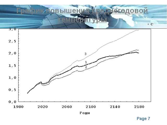 График повышения среднегодовой температуры Page