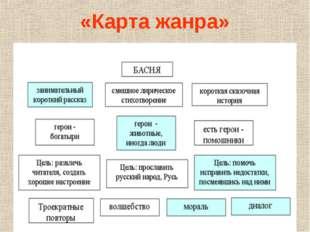 «Карта жанра»