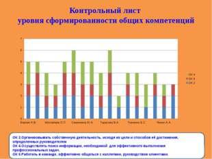 Контрольный лист уровня сформированности общих компетенций ОК 2.Организовыват