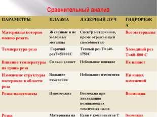 Сравнительный анализ ПАРАМЕТРЫ ПЛАЗМА ЛАЗЕРНЫЙ ЛУЧ ГИДРОРЕЗКА Материалыкоторы
