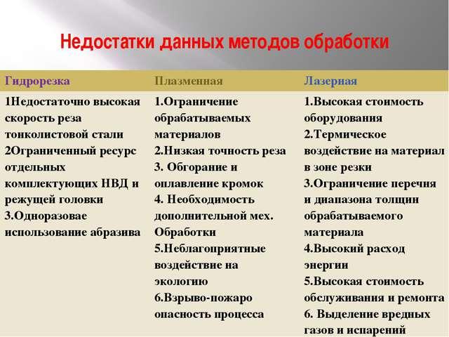 Недостатки данных методов обработки Гидрорезка Плазменная Лазерная 1Недостато...