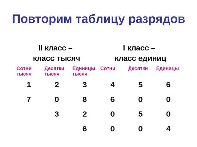 Повторим таблицу разрядов