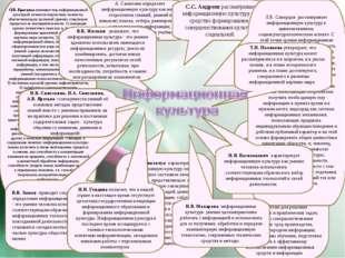 А. Самохина определяет информационную культуру как набор стереотипов (знаний