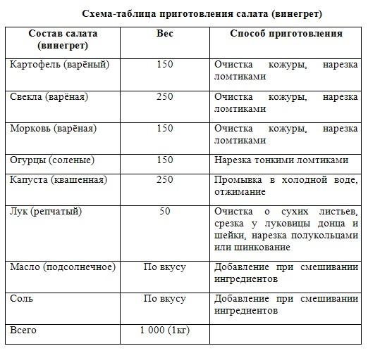 Технология приготовления винегрета с сельдью таблица