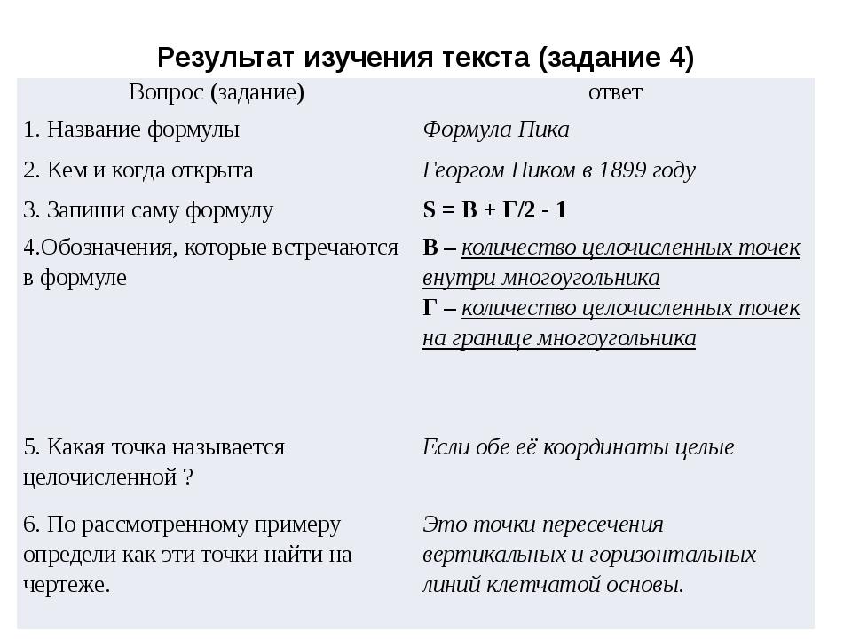 Результат изучения текста (задание 4) Вопрос (задание) ответ 1. Название форм...