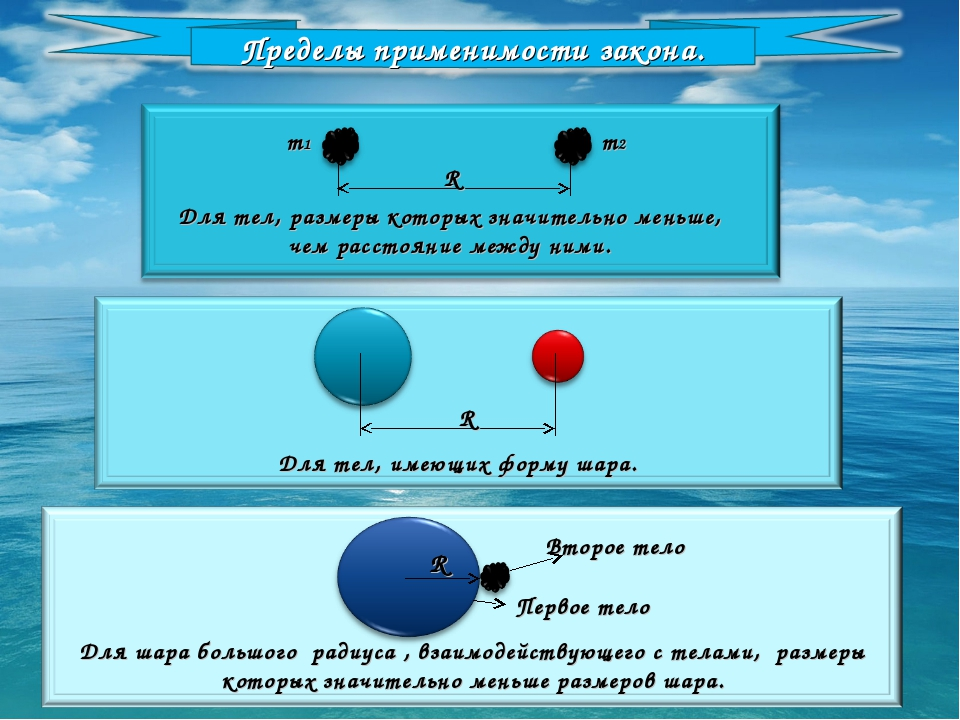 R m1 m2 R R Второе тело Первое тело Для шара большого радиуса , взаимодейству...