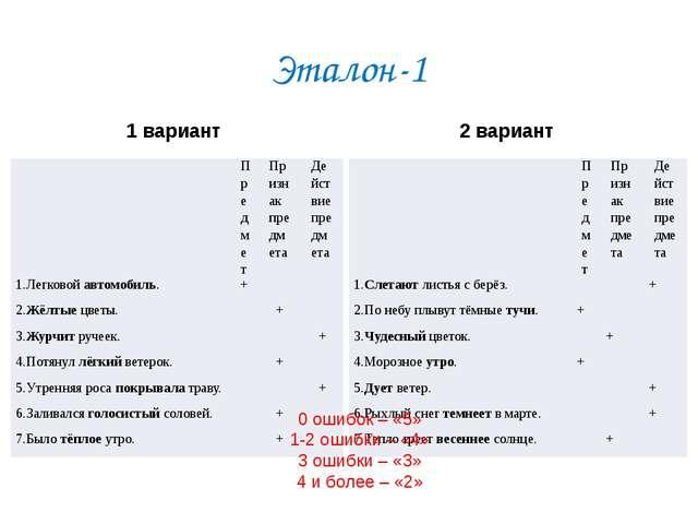 Эталон-1 1 вариант 2 вариант 0 ошибок – «5» 1-2 ошибки – «4» 3 ошибки – «3» 4...