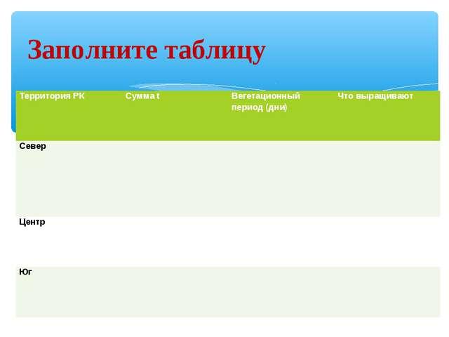 Заполните таблицу Территория РКСумма tВегетационный период (дни)Что выращи...