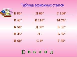 Таблица возможных ответов Е в к л и д Е 80°П 60°Т 100° Р 40°В 110°М 70° К