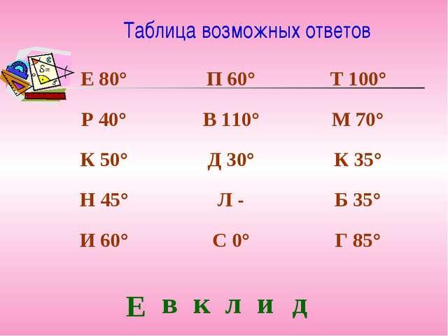 Таблица возможных ответов Е в к л и д Е 80°П 60°Т 100° Р 40°В 110°М 70° К...