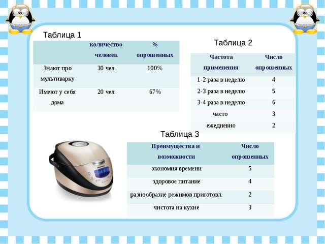 Таблица 1 Таблица 2 Таблица 3 Частота применения Число опрошенных 1-2 раза в...