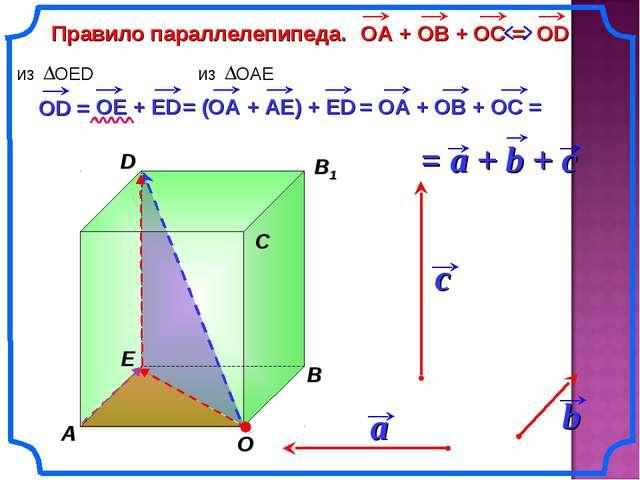 Правило параллелепипеда. b