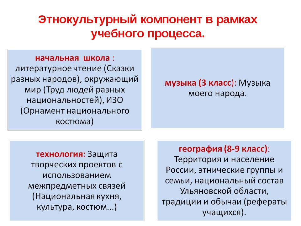 Этнокультурный компонент в рамках учебного процесса.