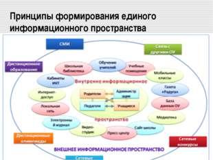 Принципы формирования единого информационного пространства