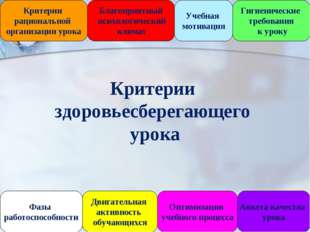 Гигиенические требования к уроку Критерии рациональной организации урока Благ