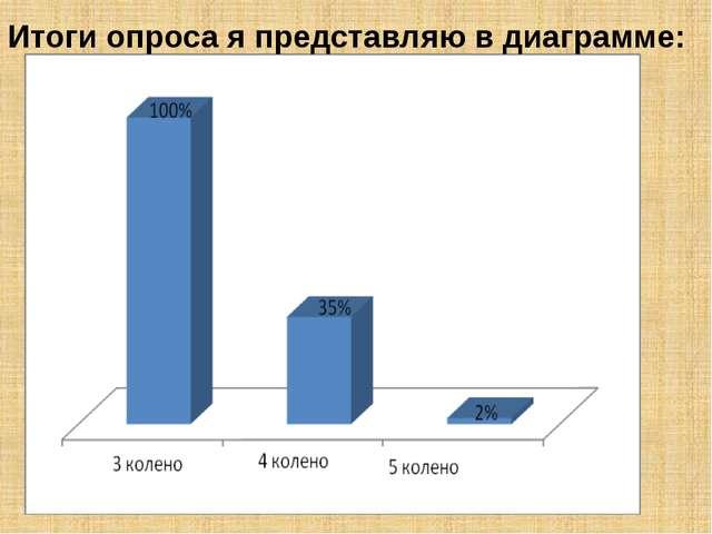 Итоги опроса я представляю в диаграмме: