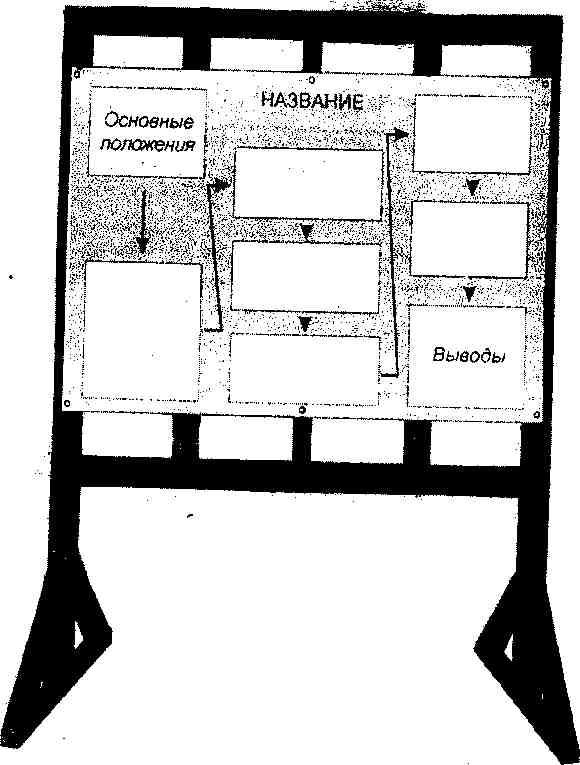 Вариант оптимального расположения материалов доклада на стенде