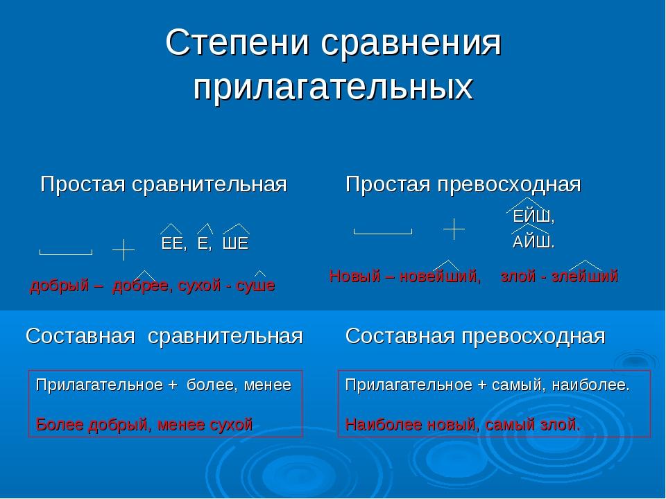 Степени сравнения прилагательных Простая сравнительная Простая превосходная Е...