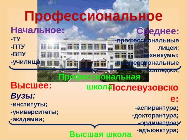 Профессиональное Начальное: -ТУ -ПТУ -ВПУ -училища Среднее: -профессиональные...