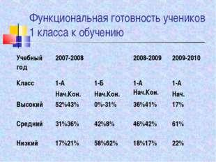 Функциональная готовность учеников 1 класса к обучению Учебный год2007-2008