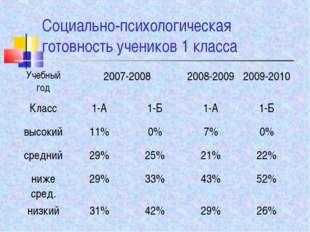 Социально-психологическая готовность учеников 1 класса Учебный год2007-2008