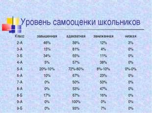 Уровень самооценки школьников Классзавышеннаяадекватнаязаниженнаянизкая 2