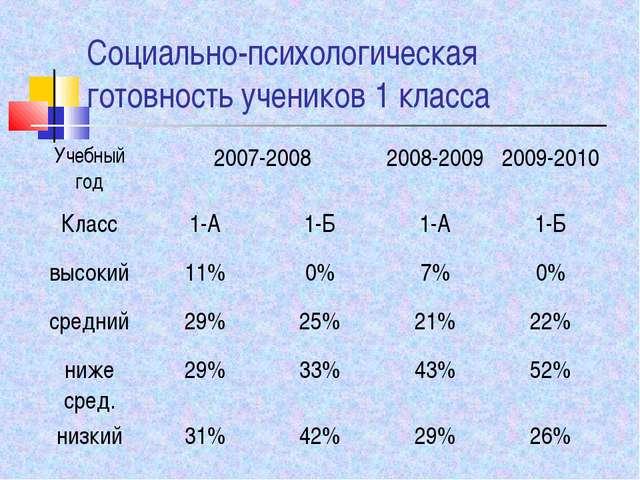 Социально-психологическая готовность учеников 1 класса Учебный год2007-2008...